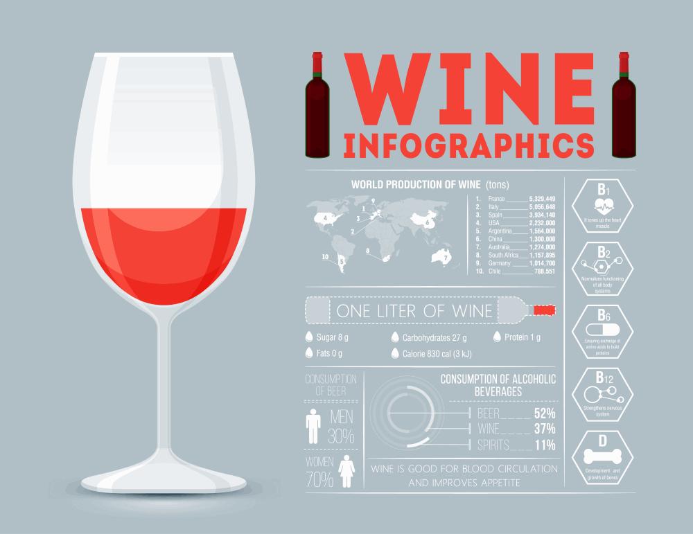 Rotwein Infografik